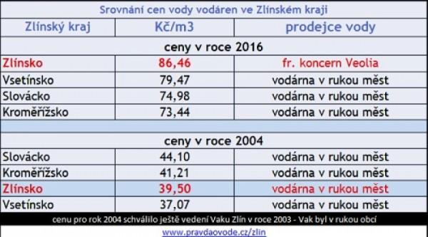 Srovnání cen vody u vodáren před uzavřením smluv s Veolií ve Zlíně