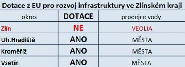 Ve Zlíně působí 4 vodárny, jen jedna skočila na špek a uzavřela smlouvy s koncernem. Důsledek?