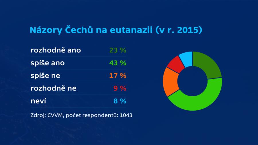 Názory večejnost na umožnění eutanázie v ČR.