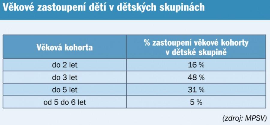 Údaje z ministerstva práce a sociálních věcí o dětských skupinách