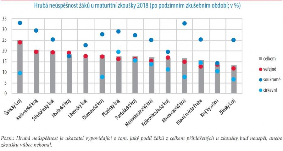 Dost strašidelná čísla České školní inspekce
