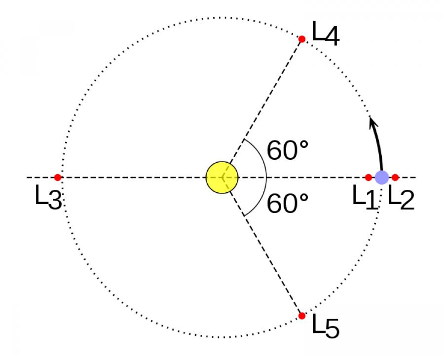Obrázek: Pět Lagrangeových bodů v soustavě Slunce-Země. Zdroj: EnEdC, Public domain, Wikimedia Commons, https://upload.wikimedia.org/wikipedia/commons/b/b8/Lagrange_very_massive.svg