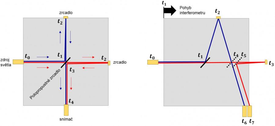 Vlevo interferometr v klidu - obě dráhy paprsků stejně dlouhé.  Vpravo mylně předpokládané zpoždění rovnoběžného paprsku při interferometru v pohybu společně se Zemí. Efekt se projeví pouze, když zdroj světla a zbytek interferometru jsou ve vzájemném pohybu. Pořadí časů t vyjadřuje sled událostí.