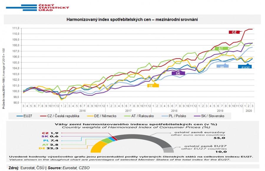 V České republice máme nyní nejvyšší inflaci v rámci Evropské unie. Což není vítězství, na které bychom mohli být hrdí.