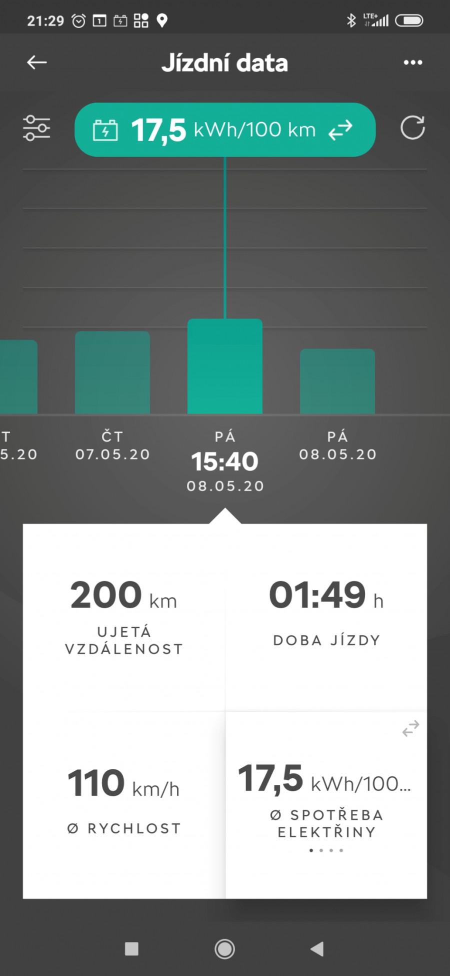 CITIGO Rychlost 110 km/h, spotřeba  17,5kWh / 100 km