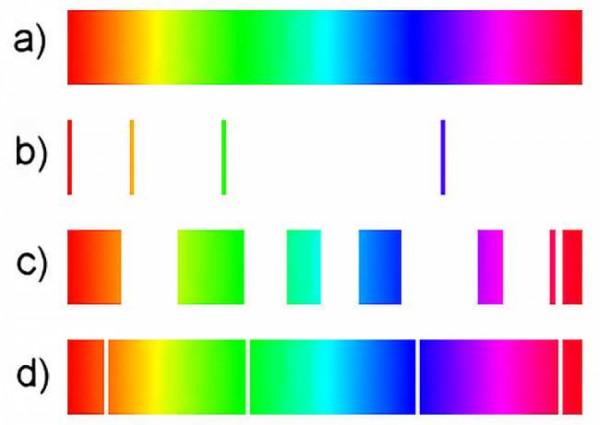 Obrázek: Příklady spekter: a) spojité spektrum, b) čárové (emisní) spektrum, c) pásové spektrum, d) absorpční čárové spektrum, Zdroj: Pajs, Public domain, via Wikimedia Commons, https://upload.wikimedia.org/wikipedia/commons/1/19/Spektrum_spojite_carove.png