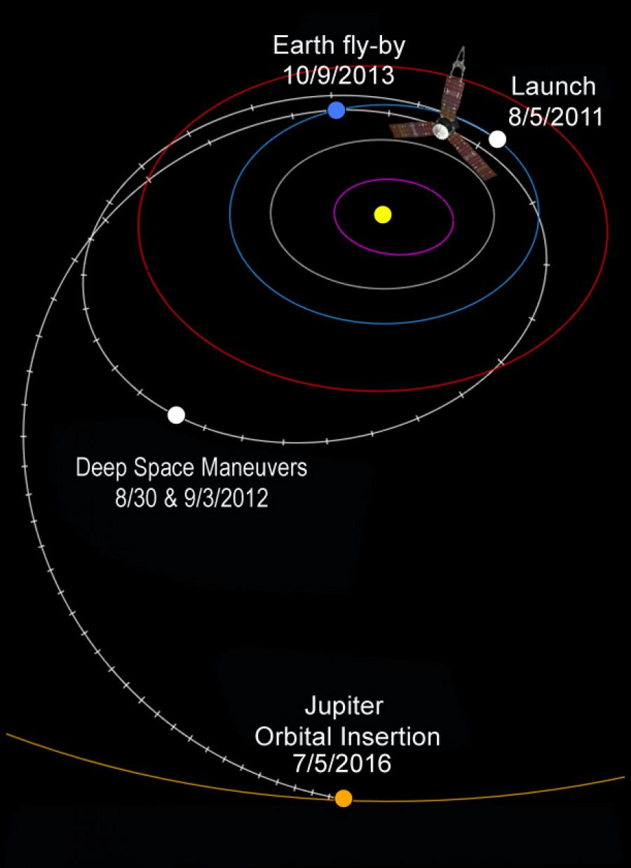 Obrázek: Dráha Juno k Jupiteru. Zdroj: NASA/JPL-Caltech, Public domain, via Wikimedia Commons, https://upload.wikimedia.org/wikipedia/commons/b/ba/Juno%27s_interplanetary_trajectory.jpg