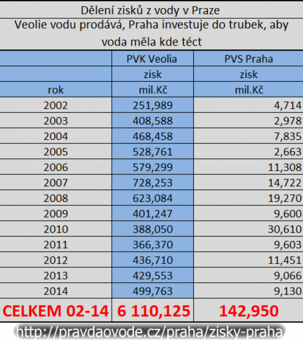 Srovnání zisků z vody PVK, PVS