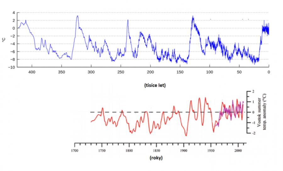 GRAF 3: Toto je opět rekonstrukce teplot podle vrtů v ledovci na stanci Vostok v Antarktidě. Nahoře vidíte střídání dob ledových a meziledových. Současná doba meziledová je zcela vpravo. Dolní graf ukazuje data z Vostoku pro posledních 250 let (fialová křivka je přístrojové měření teploměrem).