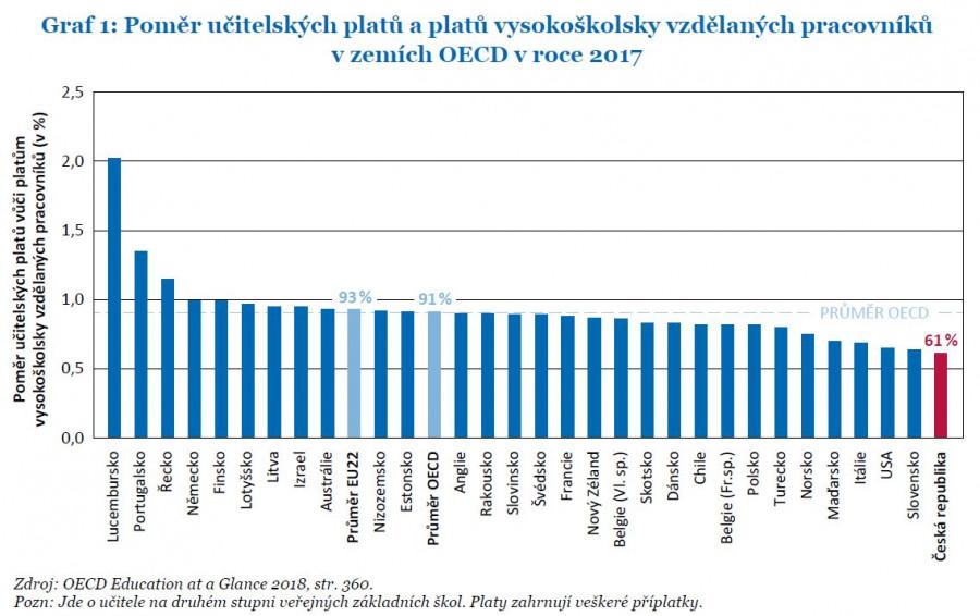 Platy českých učitelů jsou nejnižší nejen v EU, ale i v OECD...