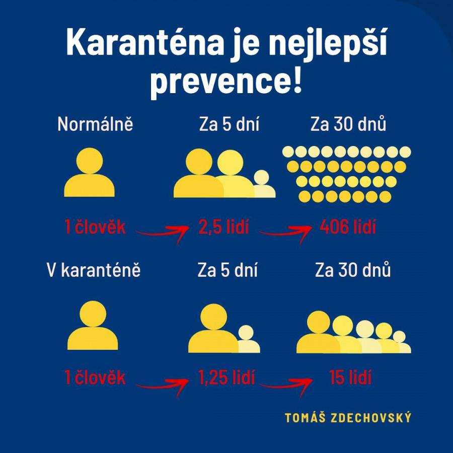 Už jen poloviční snížení kontaktu může výrazně snížit přenos nákazy. Propočty vychází ze statistik WHO.