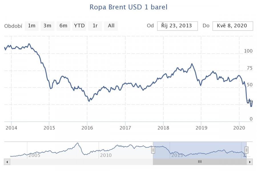 Vývoj ceny ropy od počátku roku 2014 do současnosti