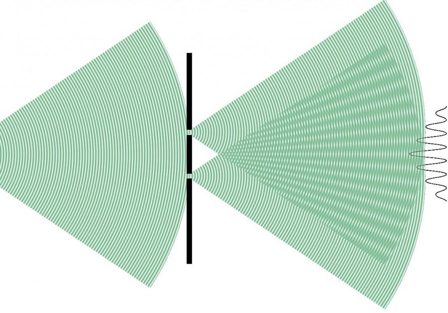 Dvouštěrbinový experiment: přestože přes dvě štěrbiny posíláte částice, fotony nebo elektrony, tyto částice za dvouštěrbinou dopadají na stínítko tak, jako by byly vlny, tedy interferují. Hustota počtu dopadů těchto částic má vlnový charakter.