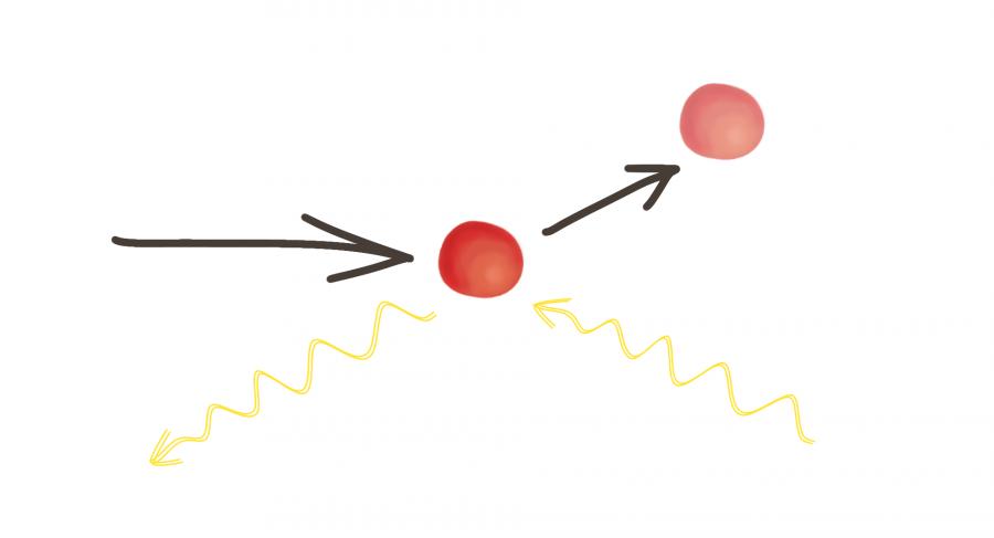 Kvantové pozorování: pozorovací foton (žlutá vlnovka) narazí do částice. V okamžiku nárazu známe polohu částice přesně, tedy pravděpodobnostní vlnové funkce zmizí. Jenže se pohyb částice úderem změní a tak za chvíli opět přesně neznáme její polohu.