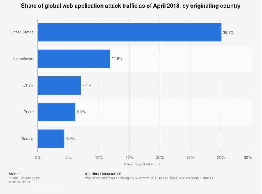 Podíl jednotlivých zemí původu na kybernetických útocích proti webovým aplikacím