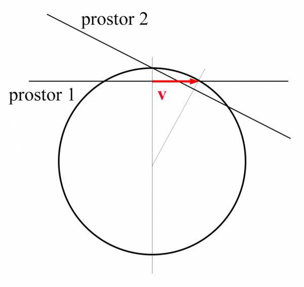 Vyklonění dvou 3D prostorů podle různých rychlostí dvou těles, a to vyklonění ve 4D prostoročase. v je vzájemná rychlost těchto těles ve 3D prostoru.