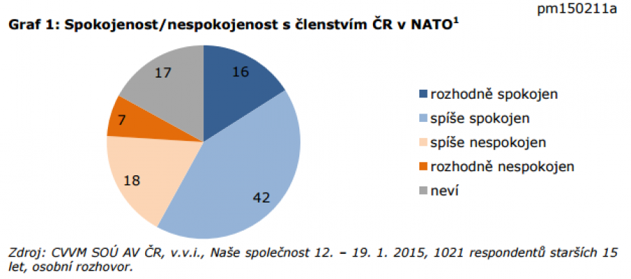 Spokojenost/nespokojenost s členstvím v NATO