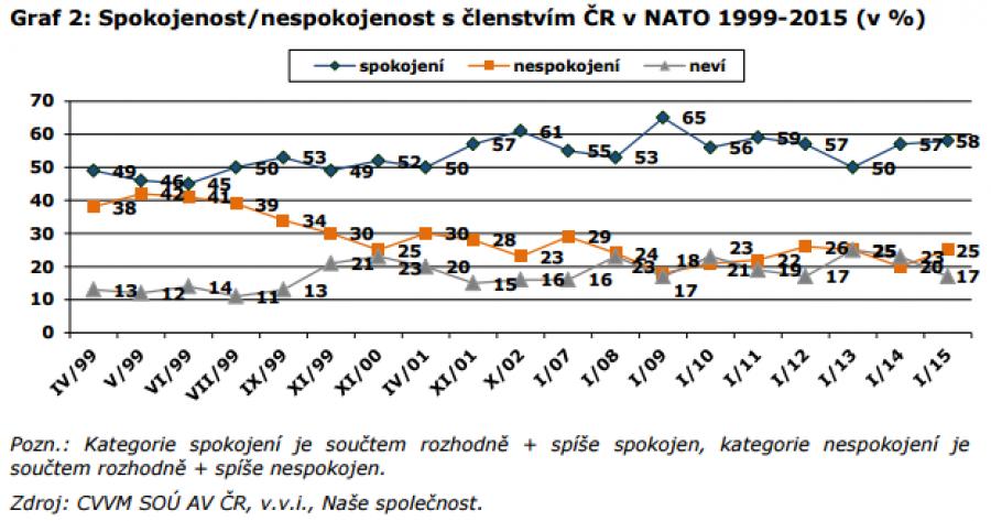 Spokojenost/nespokojenost s NATO - časová řada