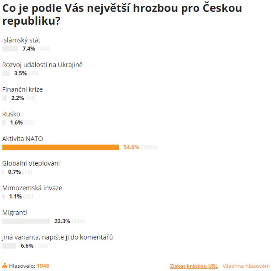 Hrozby pro ČR
