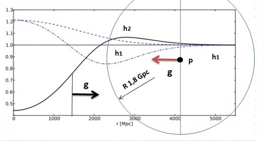 Hustota nehomogenního vesmíru