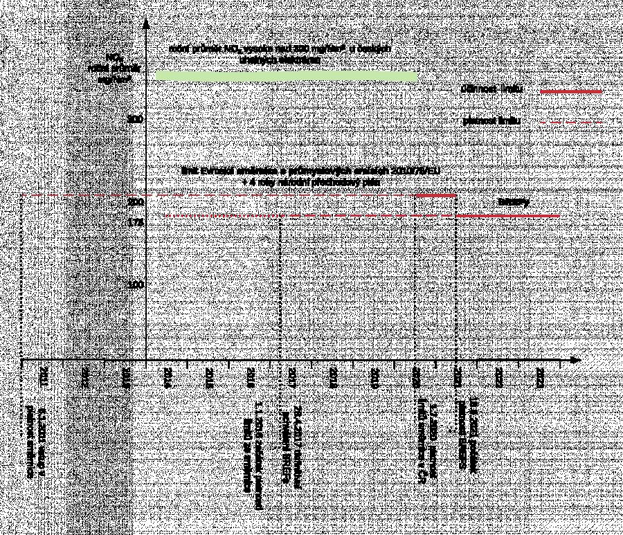 Zjednodušená grafika platnosit limitů NOx