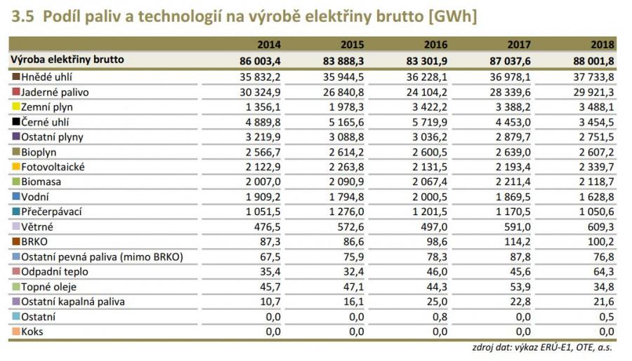 BLOG 63 energetický MIX v ČR dle paliv a technologií (zdroj Roční zpráva o provozu ES ČR 2018 /3.5/)
