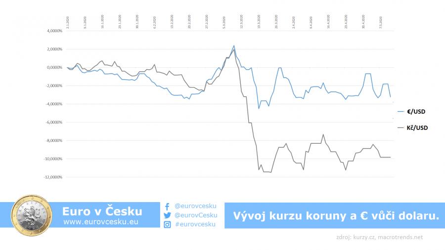 Graf 1: Kurzový vývoj koruny a eura vůči dolaru.