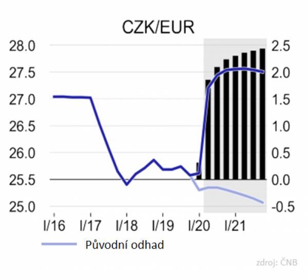 Graf 2: Aktuální odhad vývoje kurzu koruny vůči euru
