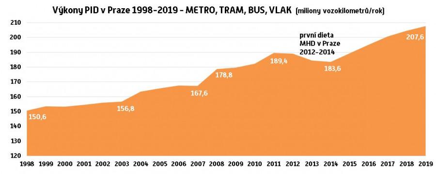 Vývoj objednávky PID na území Prahy v letech 1998-2019 (miliony vozokilometrů/rok)