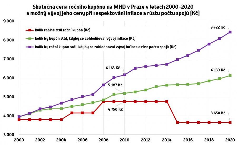 Vývoj skutečné ceny ročního kupónu na MHD v Praze v letech 2000-2020 a její teoretický vývoj při zohlednění růstu inflace a růstu objednávky spojů.