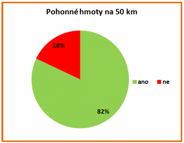 Máte v automobilu zásobu pohonných hmot alespoň na 50 km?