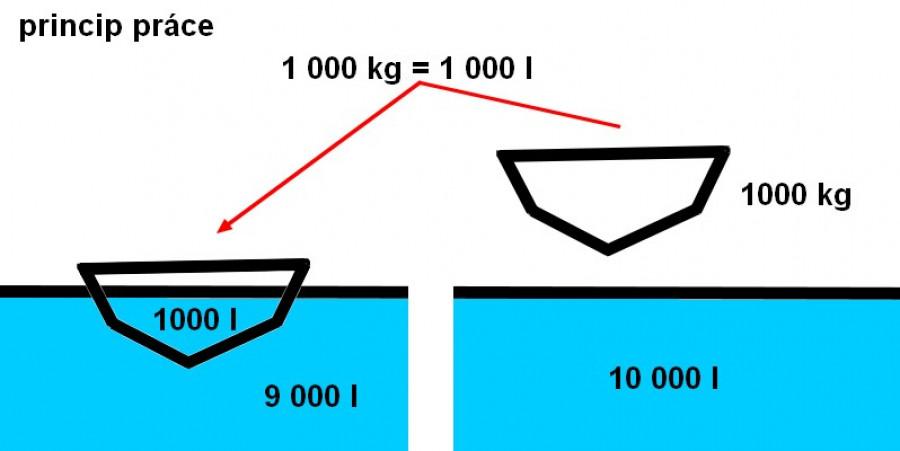 Obrázek: Vytěsnění kapaliny v gondolách. Zdroj: D. Tenzler