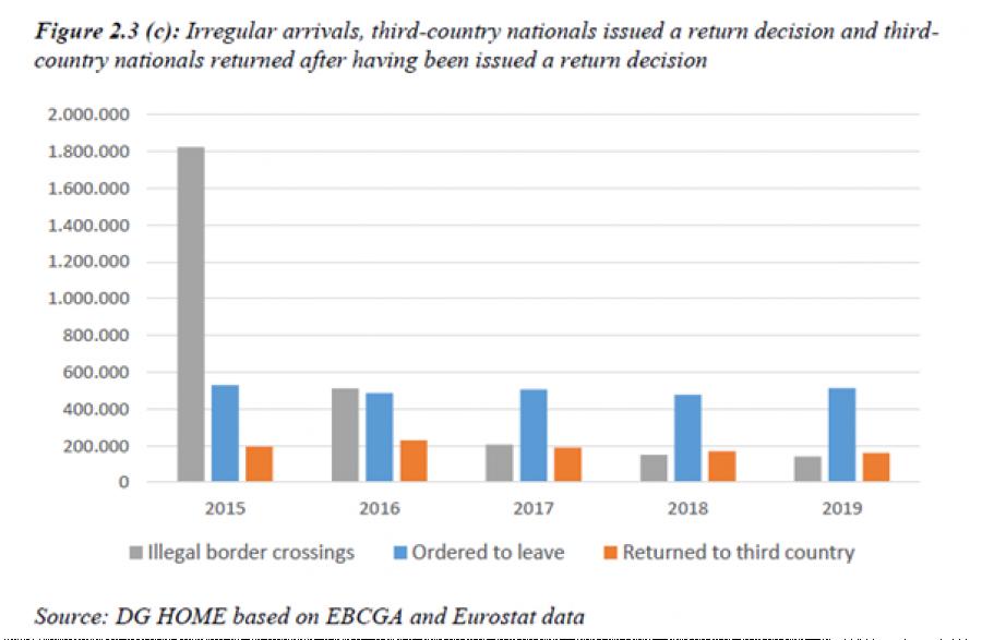 Šedá označuje počet ilegálních přechodů hranice, modrá počty nařízených odchodů do země původu a oranžová ukazuje počet těch, kdo skutečně odešel.