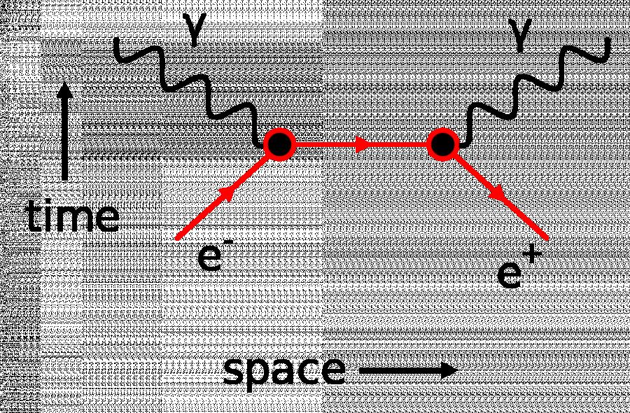 Feynmanův diagram anihilace páru elektron - pozitron.