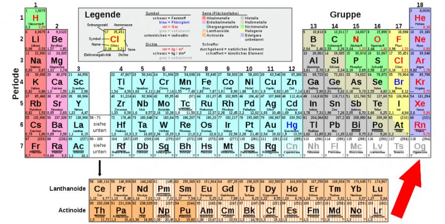 Obrázek:  Mendělejevova tabulka v dnešní podobě. Zdroj: Antonsusi, Public domain, via Wikimedia Commons, https://upload.wikimedia.org/wikipedia/commons/0/00/Periodensystem_Einfach.svg