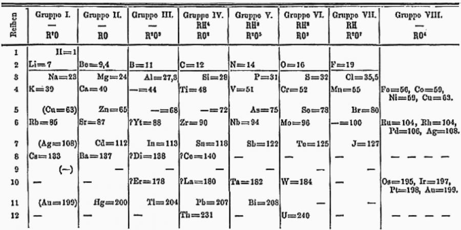Obrázek: Původní mendělejevova tabulka. Zdroj: Den fjättrade ankan na švédské Wikipedii, Public domain, via Wikimedia Commons, https://upload.wikimedia.org/wikipedia/commons/5/55/Mendelejevs_periodiska_system_1871.png