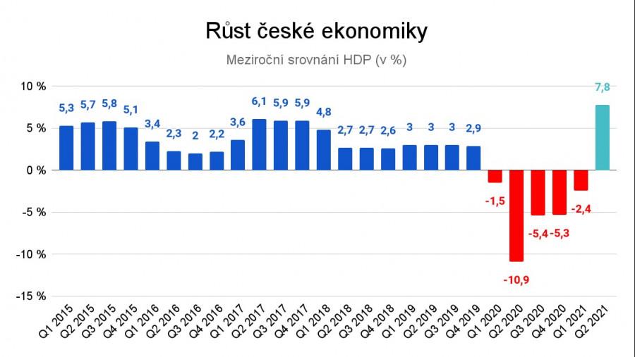 Data: ČSÚ, meziroční indexy HDP ve stálých cenách.