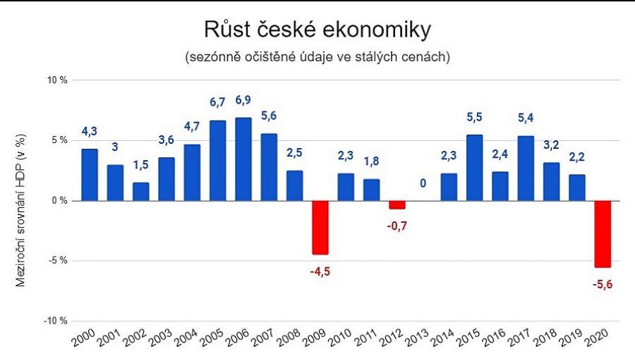 Data: ČSÚ. Vývoj HDP v posledních letech, meziroční indexy, stálé ceny.