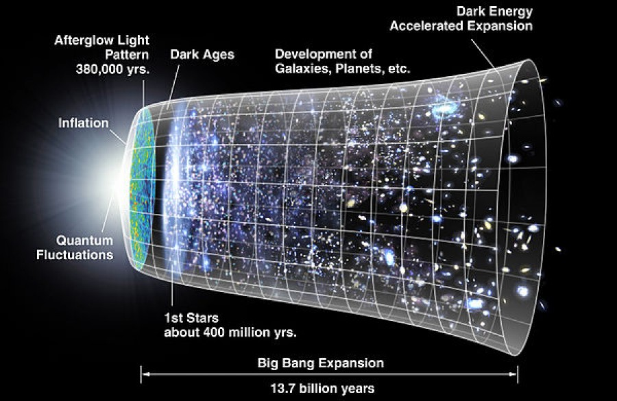 Big bang a další vývoj vesmíru