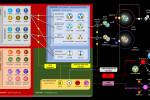 Standardní model částic se zobrazenými interakcemi.