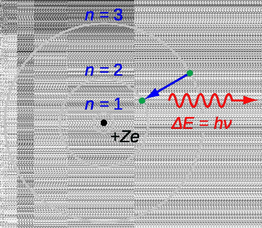 Stařičký Bohrův model atomu. Kole jádra obíhají elektrony v tzv. slupkách, kružniích n=1, 2, 3 atd. Atomové jádro je kladně nabité (+Ze). Na obrázku elektron při přechodu z 3. na 2.slupku vyzáří foton o energii E=hv.
