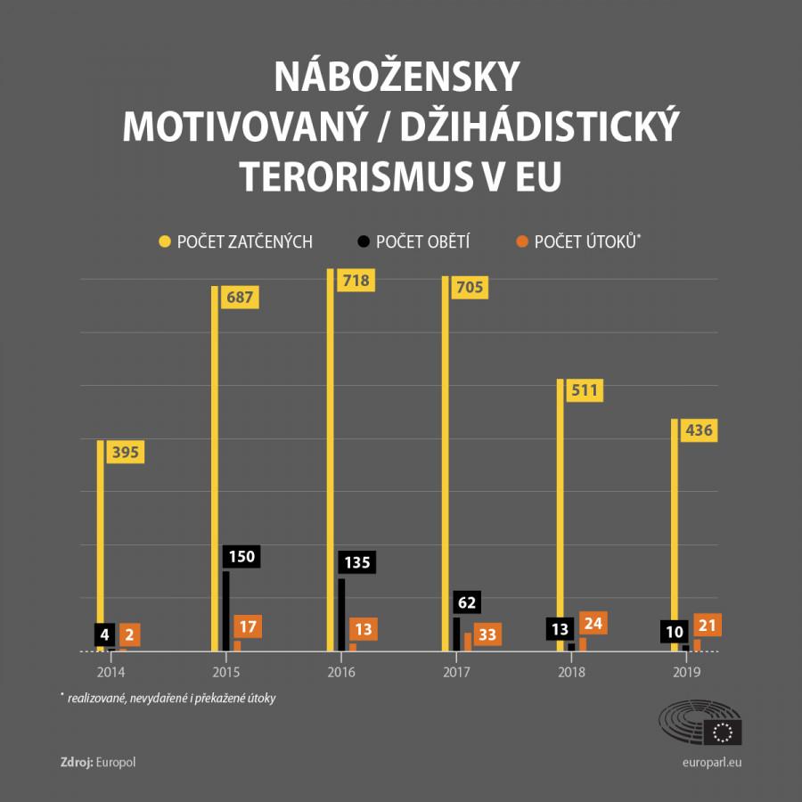 Vývoj džihádistického terorismu v EU od roku 2014 podle dat Europolu