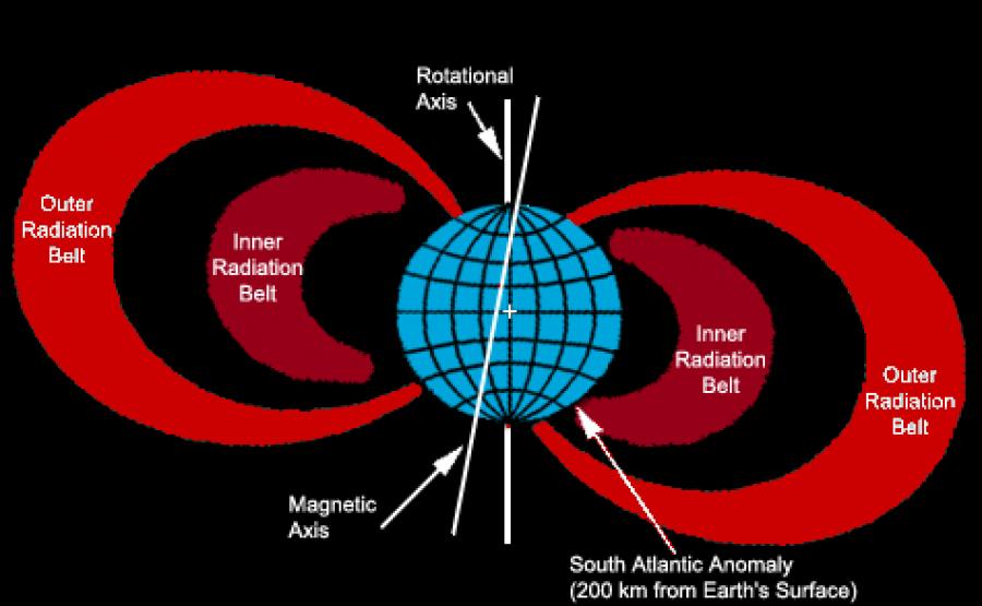 Obrázek: Magnetické pole a jižní atlantická anomálie. Zdroj: NASA, https://commons.wikimedia.org/wiki/File:South_Atlantic_Anomaly.png