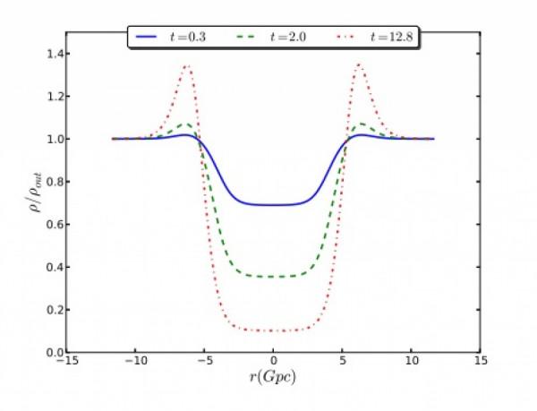 Hustota nehomogenního vesmíru se mění s časem