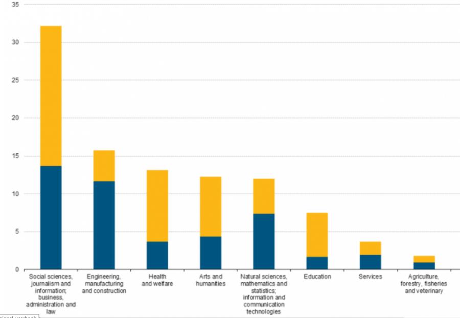 Rozložení VŠ vzdělaných lidí podle oborů (zdroj Eurostat)