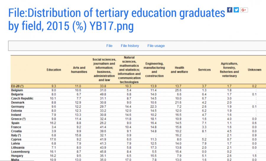 Rozložení VŠ vzdělaných lidí podle oborů v jednotlivých zemích (zdroj Eurostat)