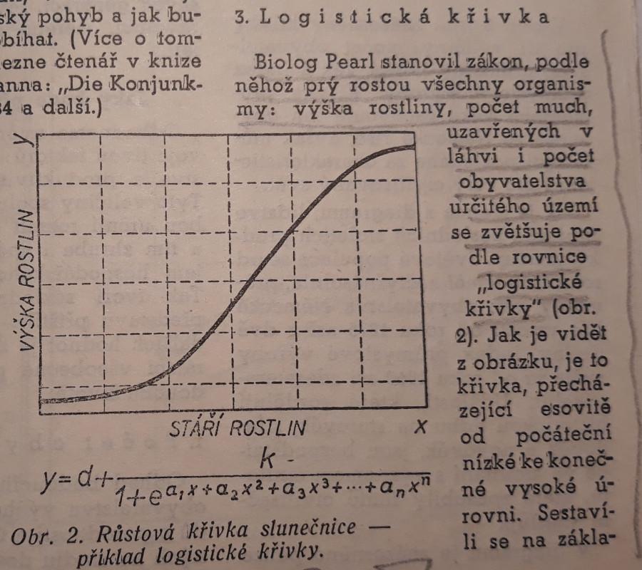 Logistycka křivka vyvoje podle Raymonda Pearla