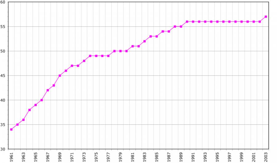 Počet obyvatelstva Gronska, opět reflektujici Pearluv zakon