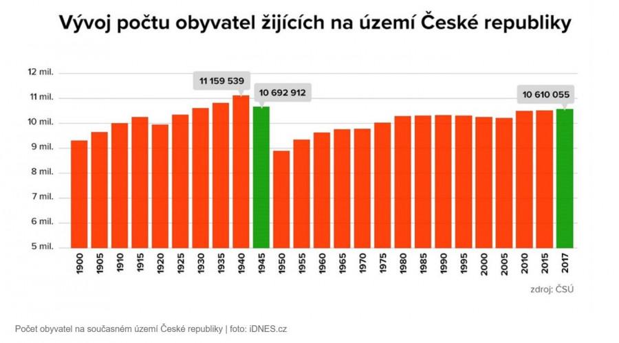 Vyvoj počtu obyvatel prostoru Čech a Moravy, přesně dokazujici Pearluv zakon