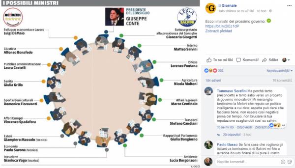 Na veřejné Fb stránce deníku ilGiornale jsou dohady o nominaci ministrů zobrazeny takto.